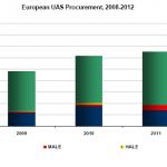Europa will eigene Drohne entwickeln