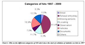 Berichte von Reisenden über angebliche regelmäßige und systematische Kontrollen an Binnengrenzen