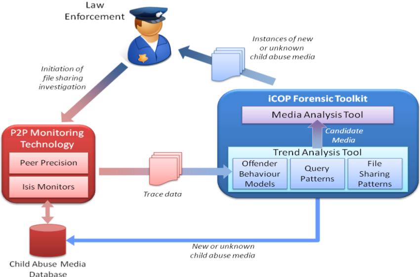 ProjectPresentationiCOP